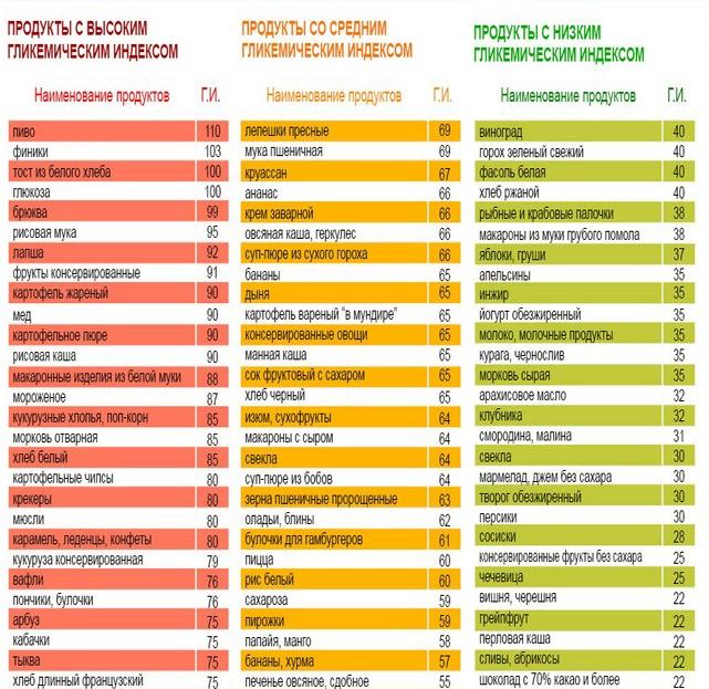 расчет продуктов для похудения