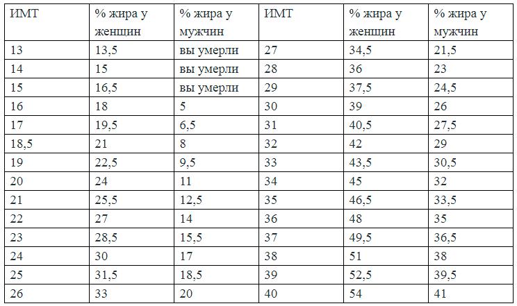 Таблица соотношения ИМТ с процентом жира у мужчин и женщин