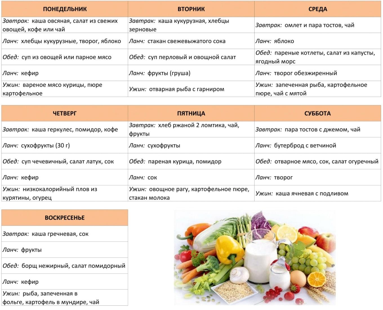 Атеросклероз правильное питание диета