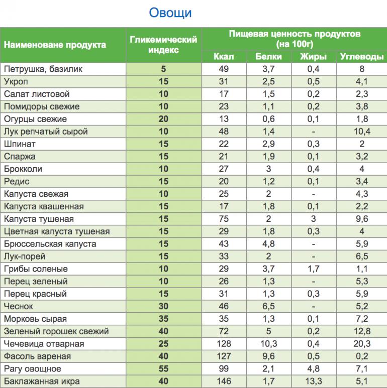 Легкие углеводы список продуктов таблица для похудения